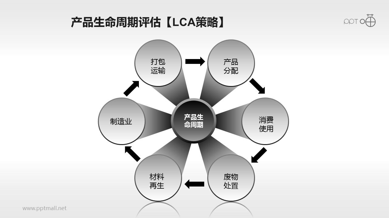 产品生命周期评估流程PPT模板
