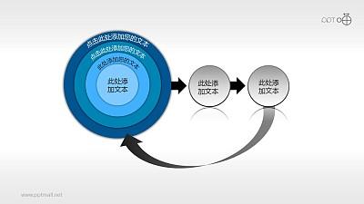 多层的洋葱图和循环结构流程图素材