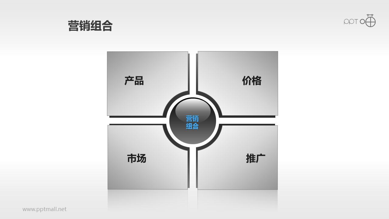 营销组合策略PPT素材(1)—概念图