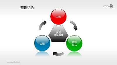 营销组合策略PPT素材(3)—拓展营销