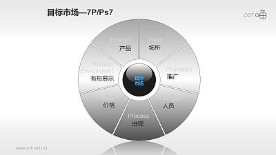 营销组合策略PPT素材(7)—目标市场7P
