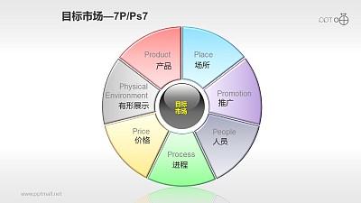 营销组合策略PPT素材(8)—目标市场7P