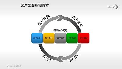 客户生命周期管理素材(1)
