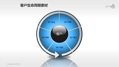 客户生命周期管理素材(2)