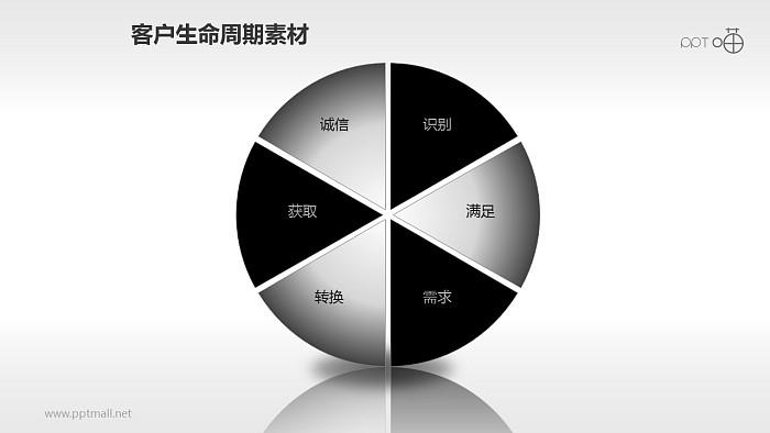 客户生命周期管理素材(3)_幻灯片预览图1