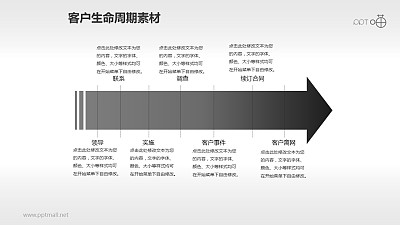 客户生命周期管理素材(6)
