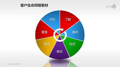客户生命周期管理素材(7)