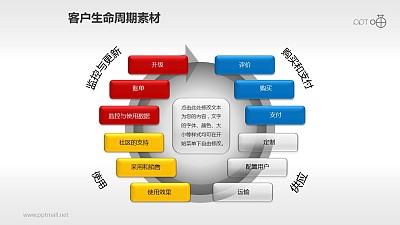 客户生命周期管理素材(8)