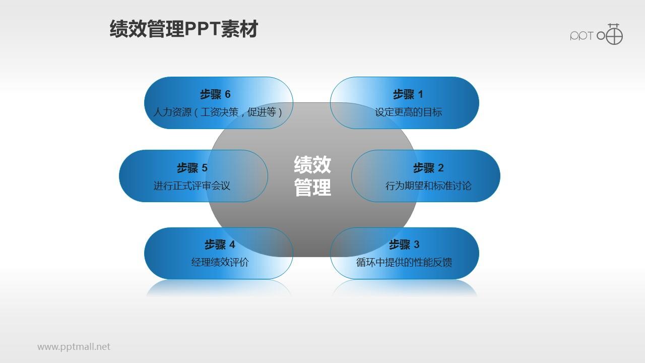 绩效管理PPT素材(2)—六步流程_幻灯片预览图1