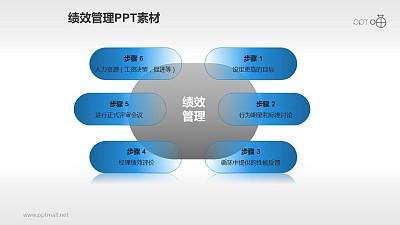 绩效管理PPT素材(2)—六步流程