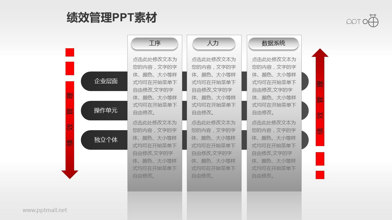 绩效计划的实施过程_绩效管理PPT素材(3)—实施流程 – PPTmall