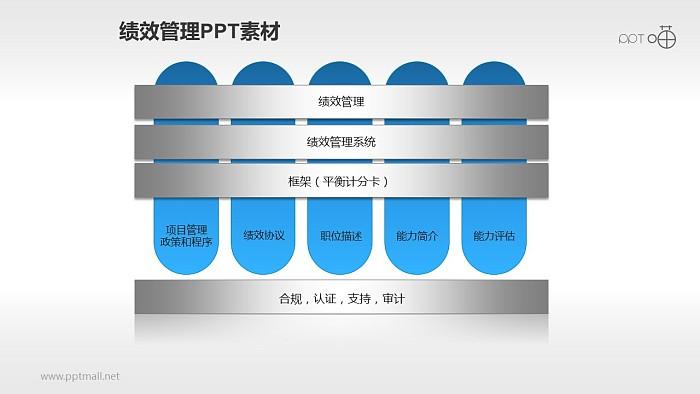 能力评估PPT模板下载