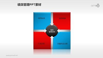 绩效管理PPT素材(5)—四步流程