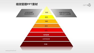 绩效管理PPT素材(7)—金字塔流程