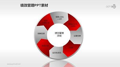 绩效管理PPT素材(8)—循环流程