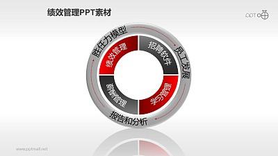 绩效管理PPT素材(10)—循环流程