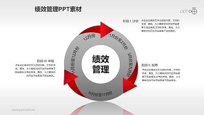 绩效管理PPT素材(11)—年度评估
