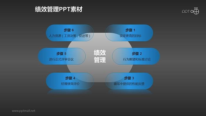 绩效管理PPT素材(2)—六步流程_幻灯片预览图2