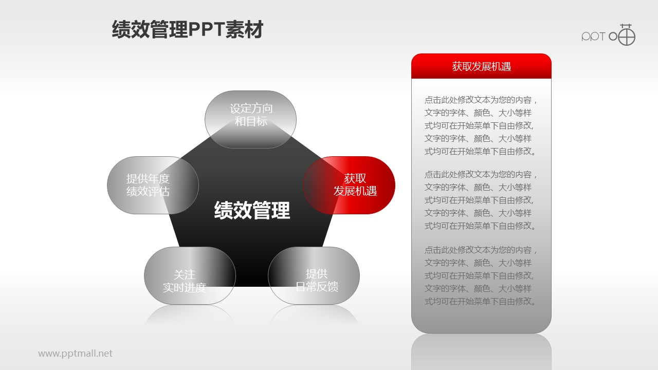 绩效管理PPT素材(1)—五步流程