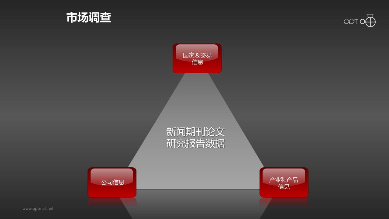 研究报告的三角关系ppt素材