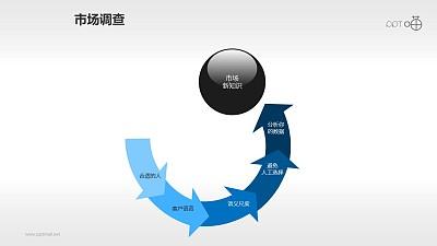 玻璃球和循环箭头组成的市场调查流程图