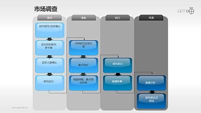 市场调研的四步流程图PPT素材