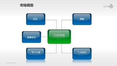 市场调研的总分关系流程图PPT素材