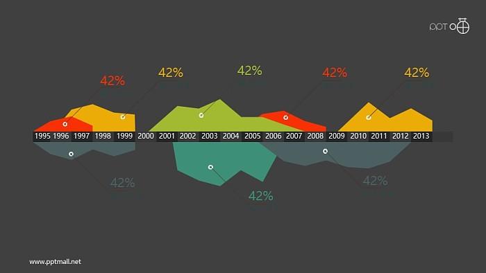 带时间轴的扁平化峰面积图PPT素材_幻灯片预览图2
