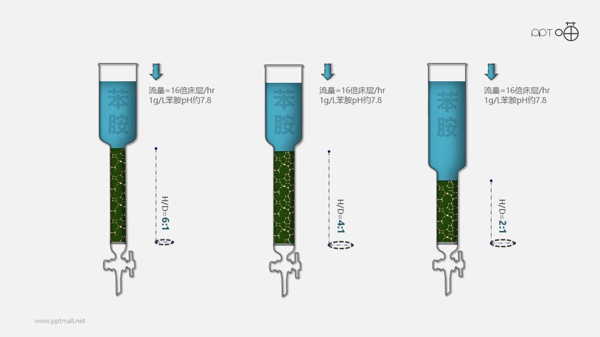 树脂层析柱-化学实验教育类PPT素材