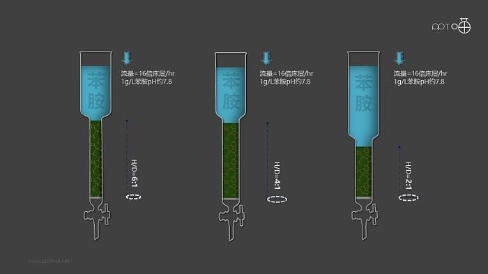 树脂层析柱-化学实验教育类PPT素材_幻灯片预览图3