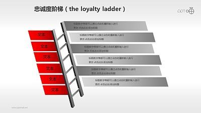 企业文化的忠诚度阶梯商务PPT素材(3)
