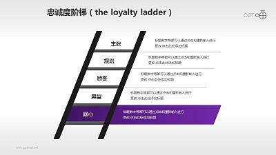 企业文化的忠诚度阶梯商务PPT素材(9)