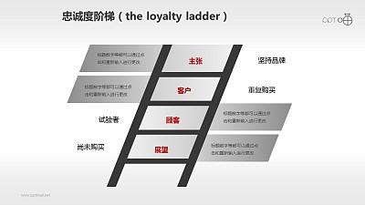 企业文化的忠诚度阶梯商务PPT素材(10)