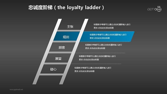 企业文化的忠诚度阶梯商务PPT素材(6)_幻灯片预览图2