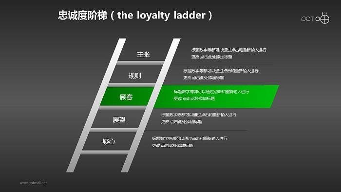 企业文化的忠诚度阶梯商务PPT素材(7)_幻灯片预览图2