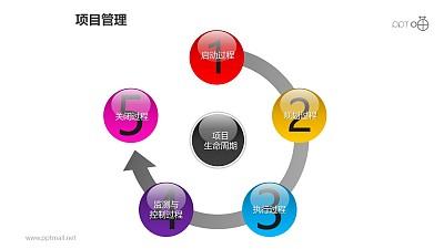 项目管理之项目生命周期5部分递进关系PPT模板素材03