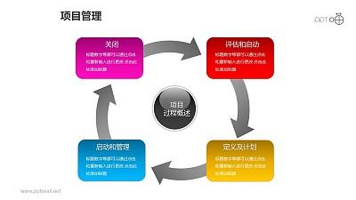项目管理–项目过程概述4部分循环递进关系图PPT模板素材