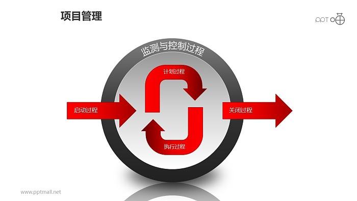 内部循环PPT模板下载