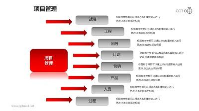 项目管理之分类管理6部分以上多项内容并列关系图PPT素材下载