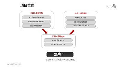 项目管理之3部分方块递进关系图PPT素材下载