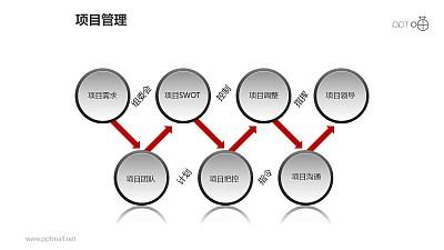 项目管理之项目7环递进关系图PPT模板素材下载