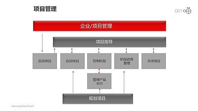 项目管理之三大部分方块并列关系图PPT模板素材