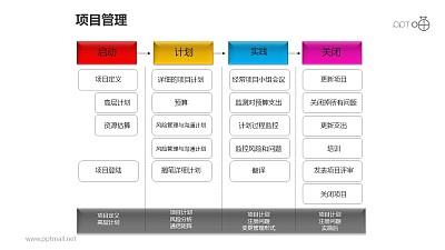 项目管理之彩色方块4部分并列递进关系图PPT素材下载