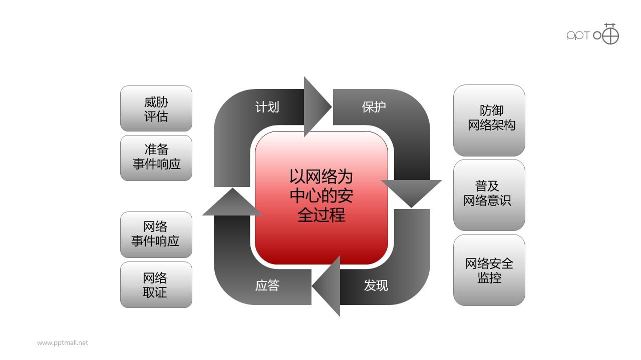 安全服务之网络安全核心递进关系PPT素材图下载