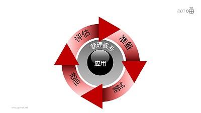 """安全服务之""""纽扣式""""圆环递进关系PPT素材图下载"""