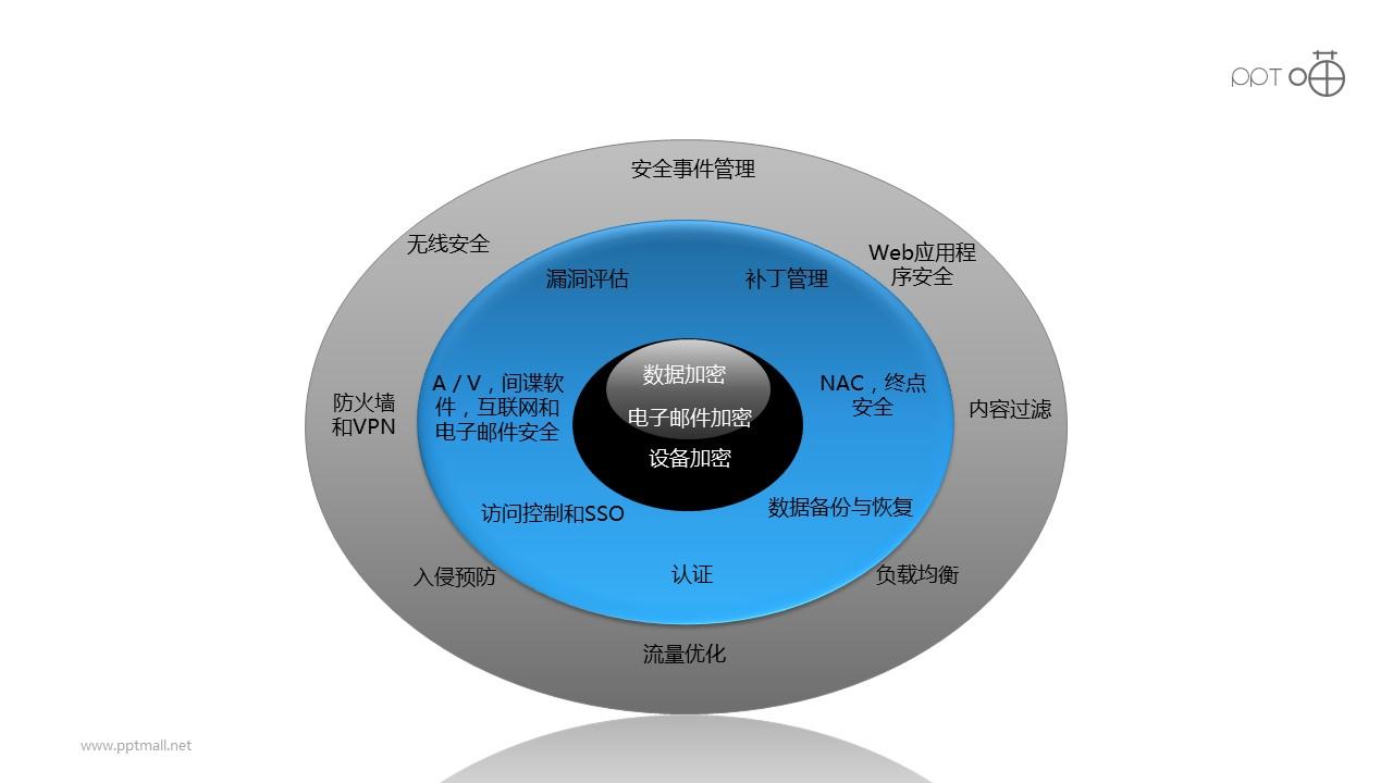 安全之3层加密核心PPT素材图下载