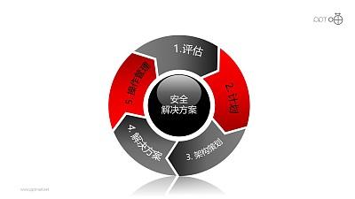 安全服务之5部分旋转式箭头递进关系PPT素材图下载