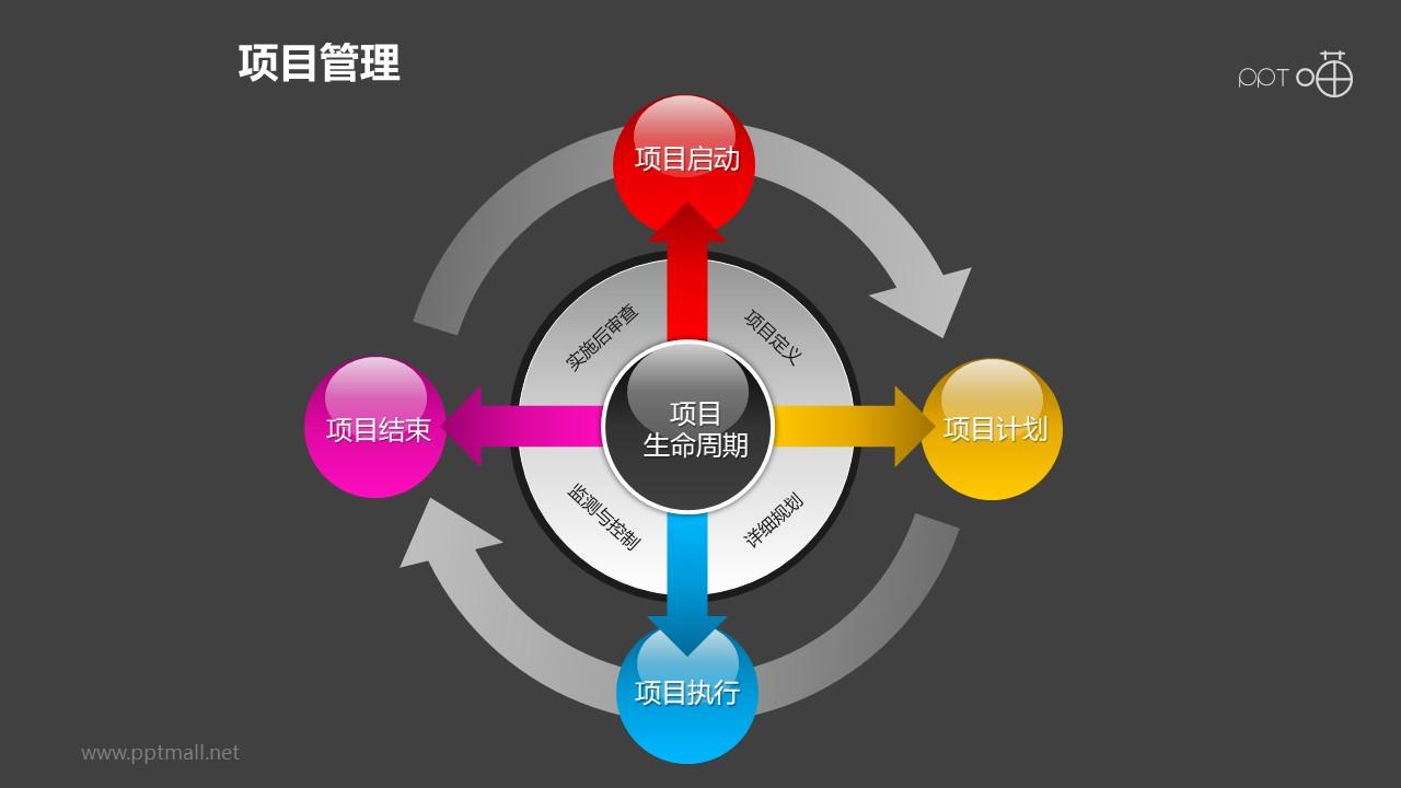 项目管理之项目生命周期4部分总分关系PPT模板素材01