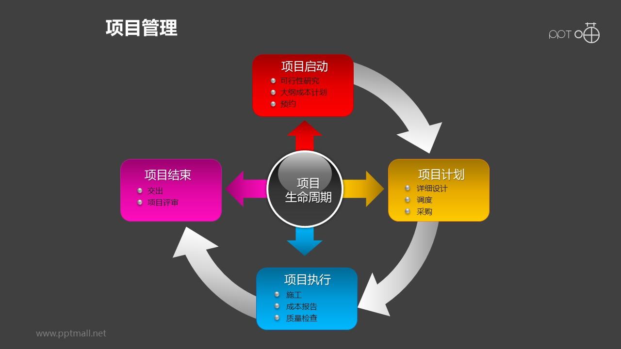 项目管理之项目生命周期4部分总分递进关系PPT素材下载02