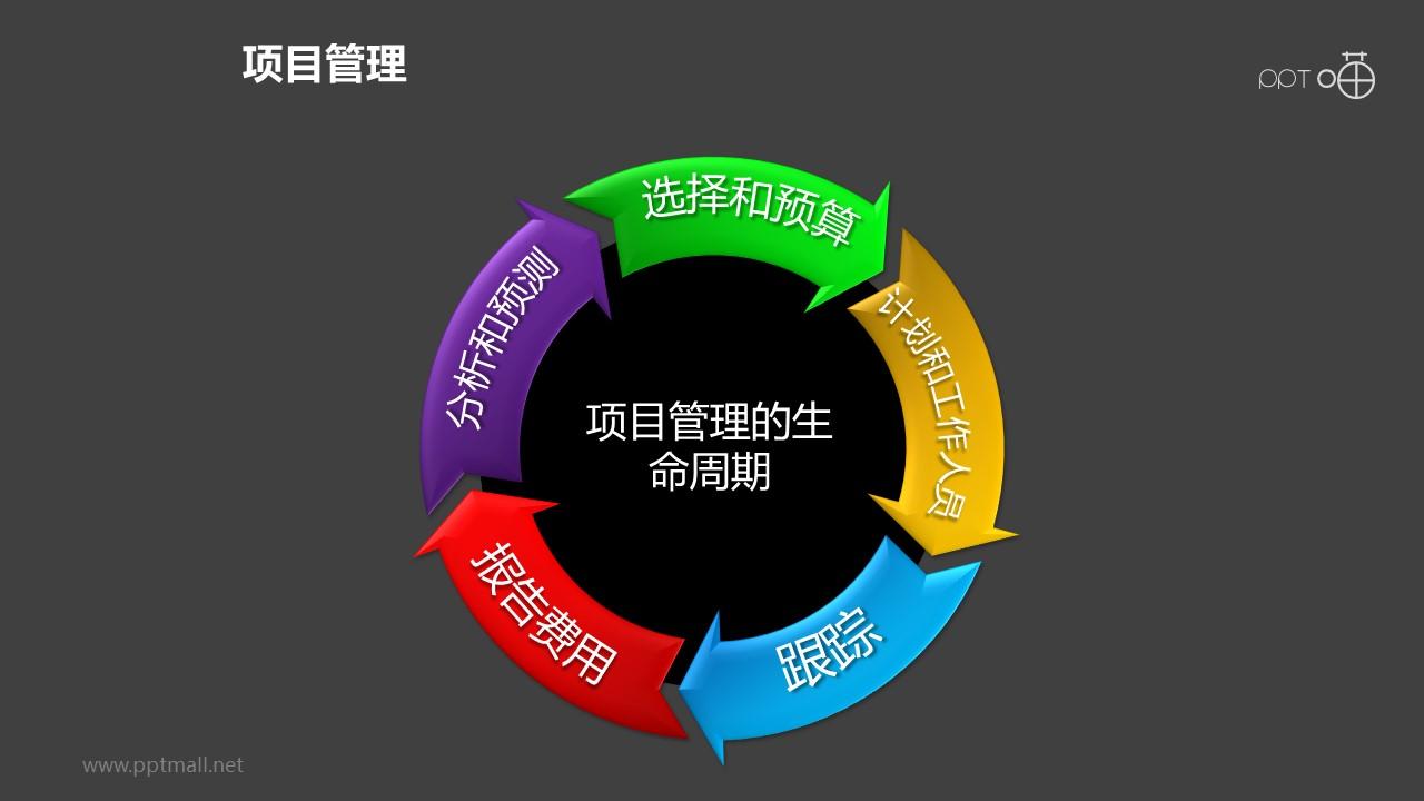 项目管理之项目生命周期5部分递进循环关系PPT下载04